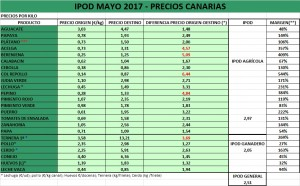 IPOD CANARIAS 05-07