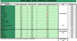IPOD ABRIL