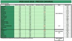 IPOD JULIO 2018