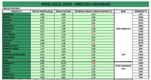 IPOD CANARIAS 07.19 Portada