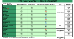 COAG Canarias IPOD Noviembre destacada